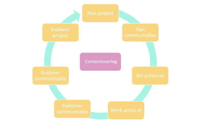 Het werkproces van de Contentkalender